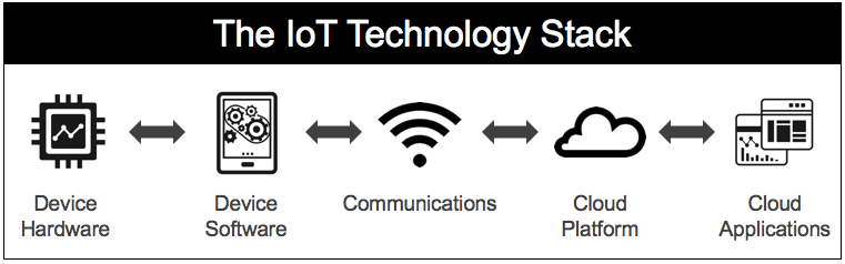 layers of IoT technology stack