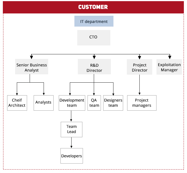 Customer ODC Model