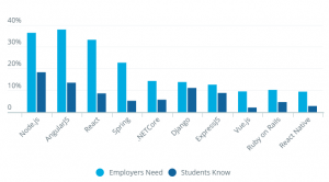 10 frameworks hiring managers need vs. students know
