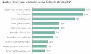 benefits-of-outsourcing-savvycom