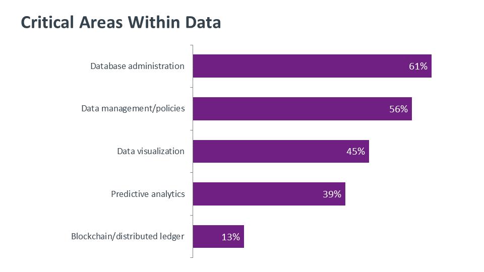 critical-areas-within-data-savvycom
